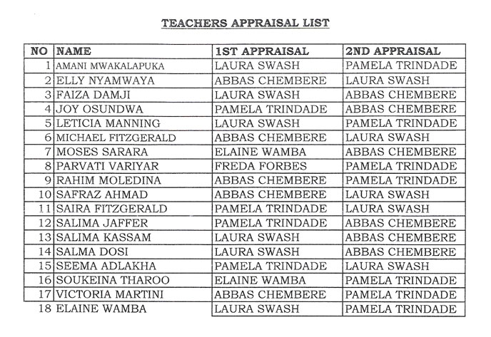 List of appraisers for the AKMSS appraisal process, March 2006